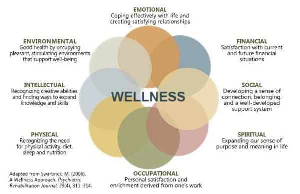 8 Levels of Wellness