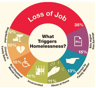 Learn about homelessness for your Shelter Delegate Pin.