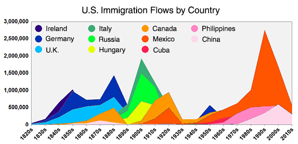USA Immigration Flows Chart